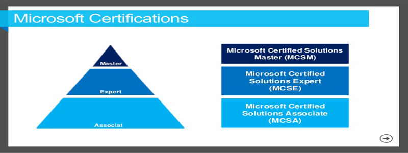 Certificação MCSA Windows Server 2016